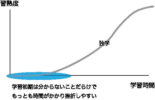 学習曲線 初期は分からないことだらけで、もっとも時間がかかり壁が大きい