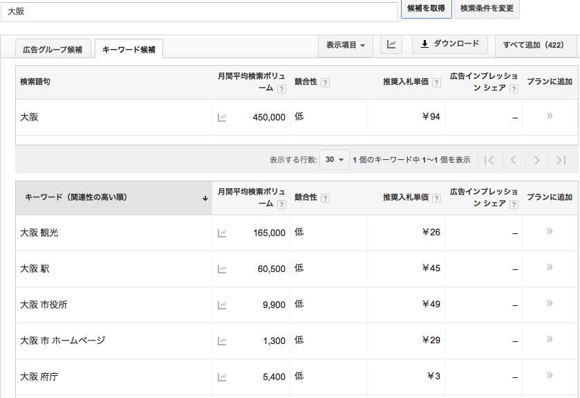 キーワードプランナーで「大阪」で検索