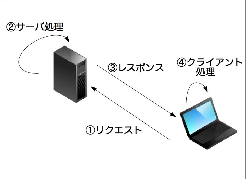 サーバー処理とクライアント処理のイメージ図