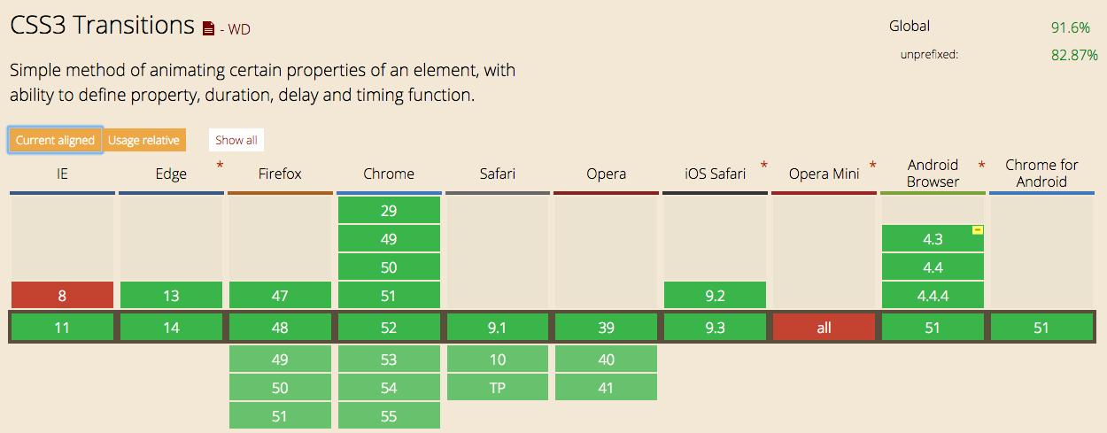 CSS3 transitionのサポートWebブラウザ