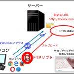 Webサイトの仕組み FTPソフト