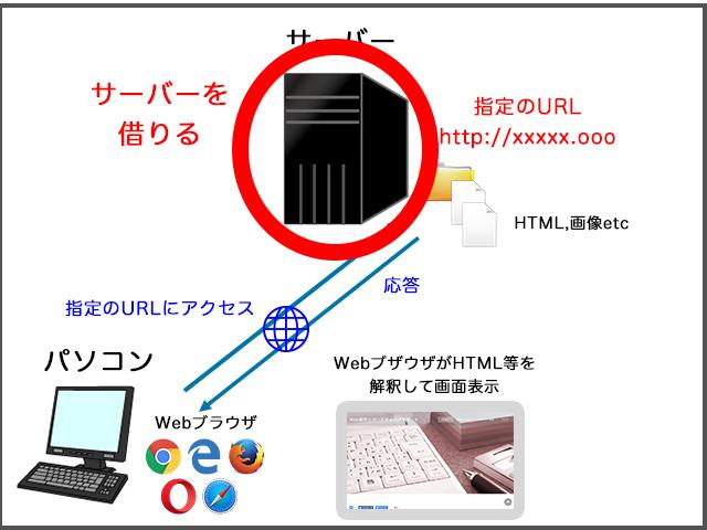Webサイトの仕組み サーバーを借りる
