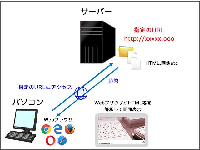 初めての ホームページ 作成 手順 と 知っておきたい基礎知識【ドメイン サーバー】