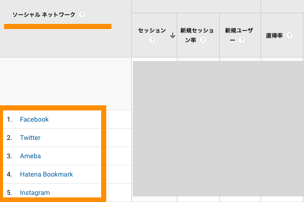 googleanalytics socialnetwork 分析