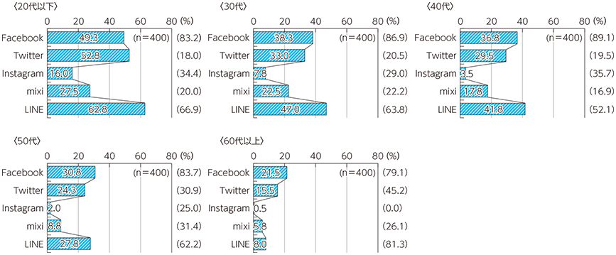 SNS年代別利用割合 (出典)総務省「社会課題解決のための新たなICTサービス・技術への人々の意識に関する調査研究」(平成27年)