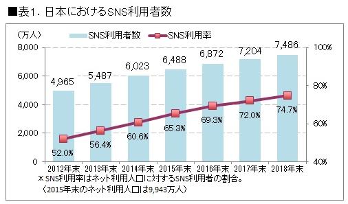 日本におけるSNS利用者数(出典:ICT総研)