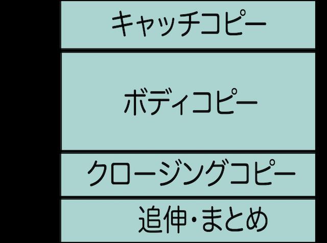 コピーライティング 構成要素 キャッチコピー,ボディコピー、クロージングコピー,追伸・まとめ