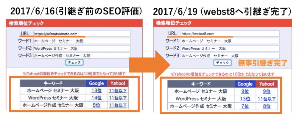 SEO評価が「keimatsumoto.com」から「webst8.com」へほぼ完全に引き継ぐことができた